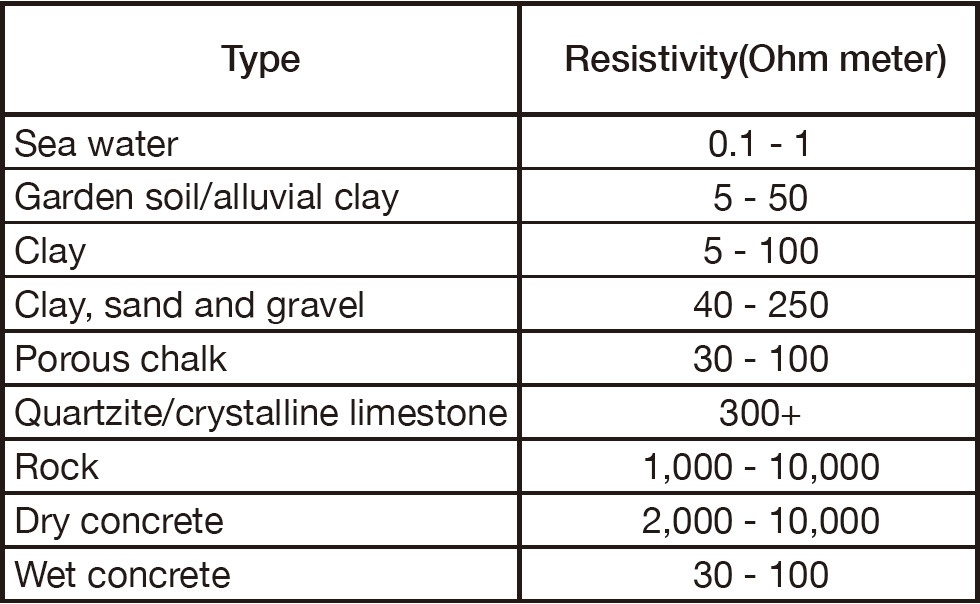 Soil resistance value