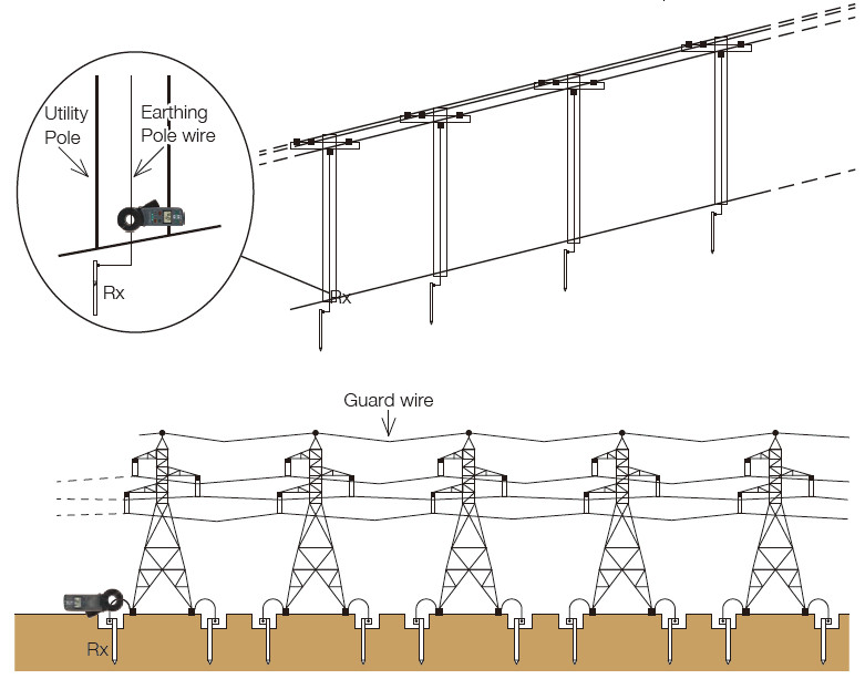 Earth resistance measurement of a pole earthing electrode
