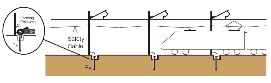 Earth resistance measurement of a pole earthing electrode in Railway