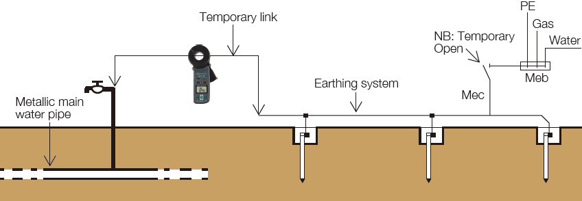 Earth resistance measurement of a simple earthing system using the main water pipe