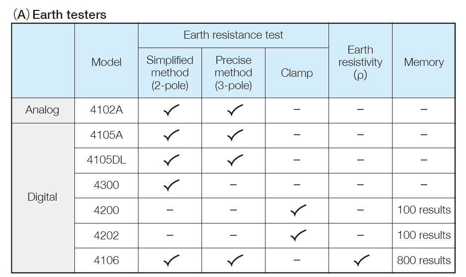 Earth testers
