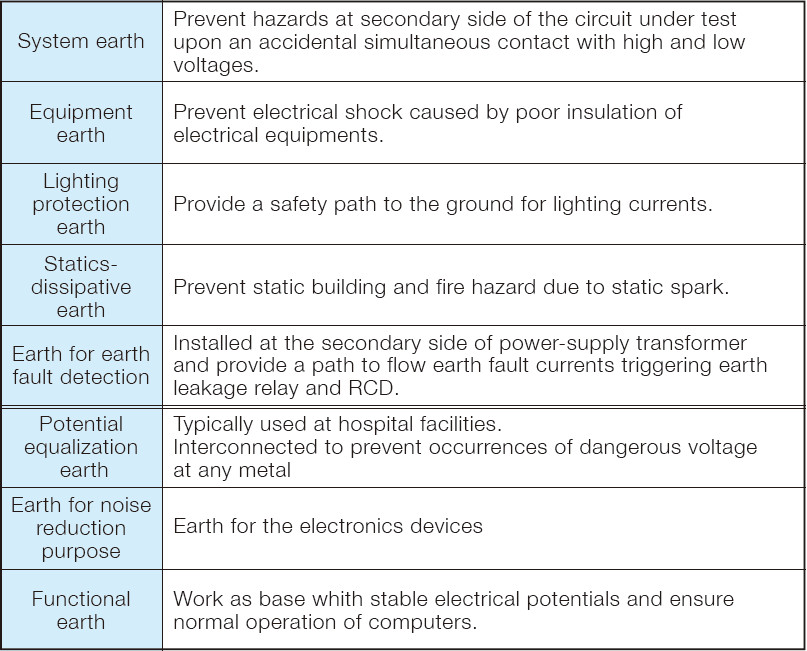 table shows some earthing applications.